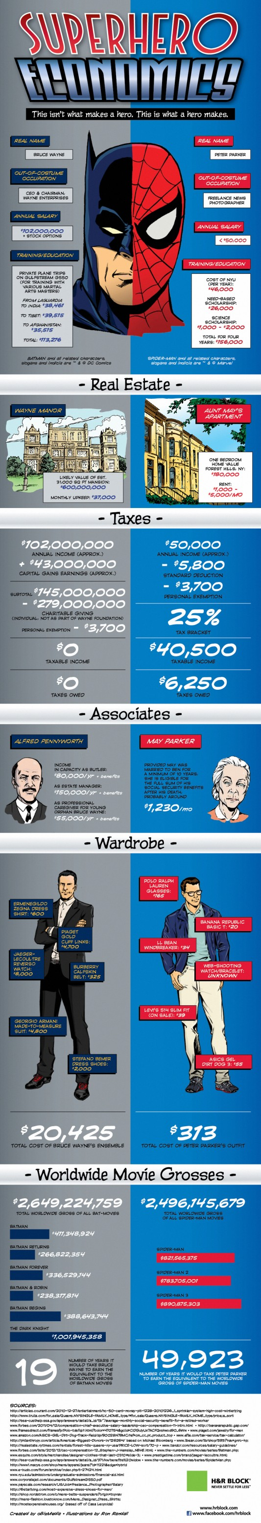 Superhero Economics Infographic