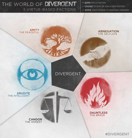 Infographic: 5 Virtue-Based Factions Of Divergent