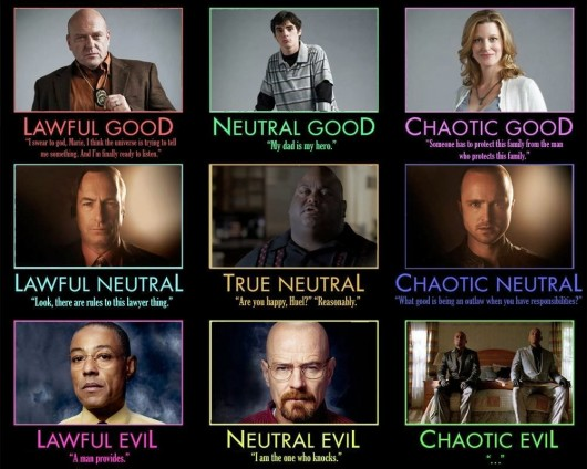 Breaking Bad Alignment Chart