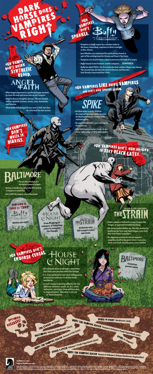 Infographic: Dark Horse Does Vampires Right