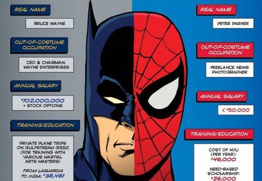 Batman/Spider-Man Infographic