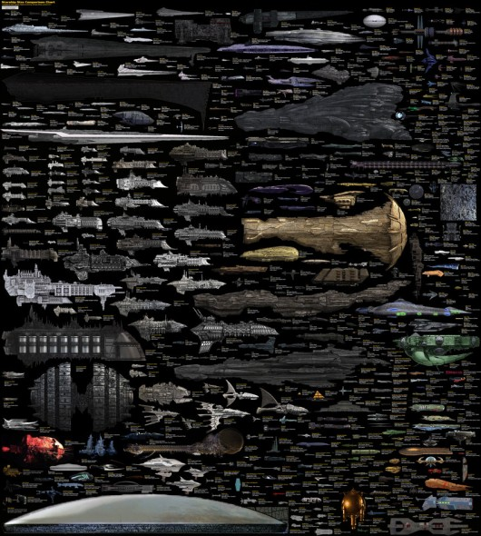 "Reduced size version of the full image ""Size Comparison -- Science Fiction spaceships"" by Dirk Loechel"