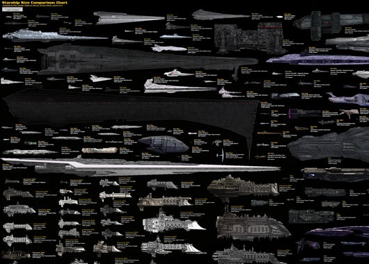 "Upper left corner of the full image ""Size Comparison -- Science Fiction spaceships"" by Dirk Loechel to show the title and a few of the ships."