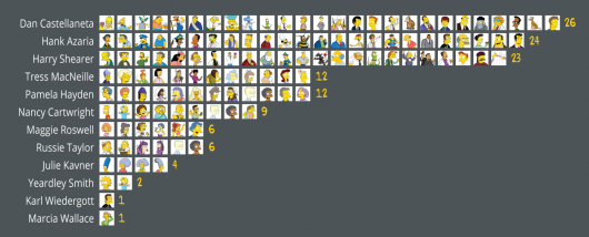 The Simpsons Voice Actors