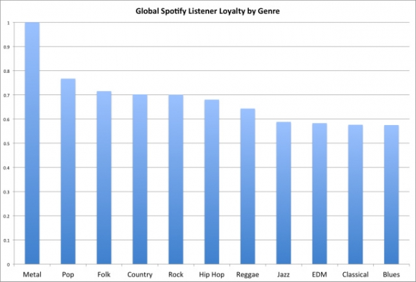 Spotify Global Music Loyalty Chart