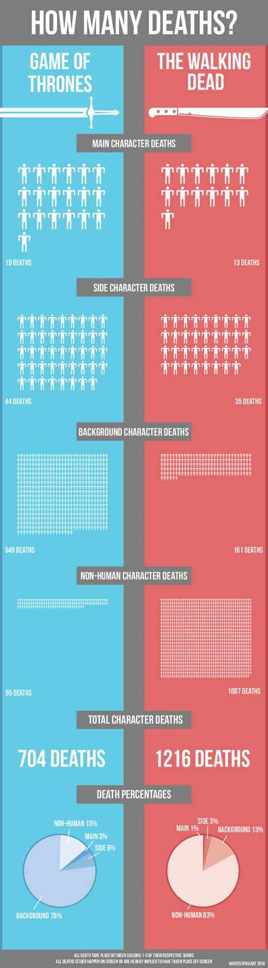 The Walking Dead and Game of Thrones Death Count Infographic